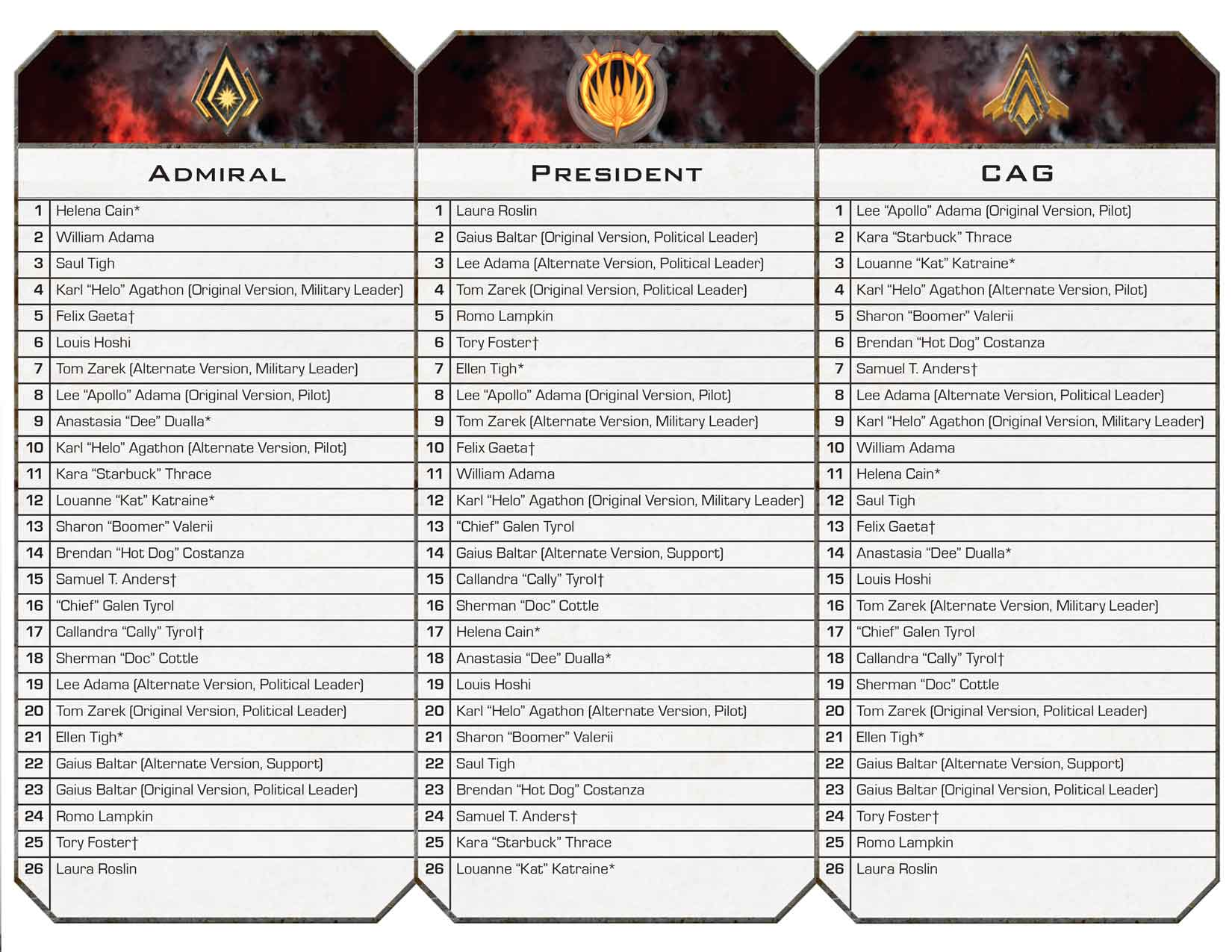 battlestar galactica board game rules pdf